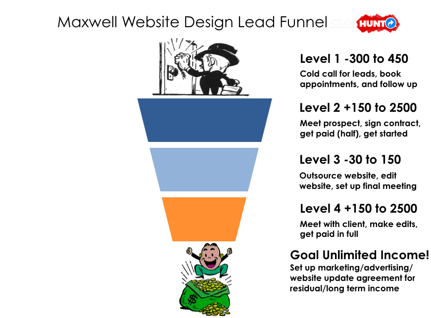 Maxwell Website Design Funnel
